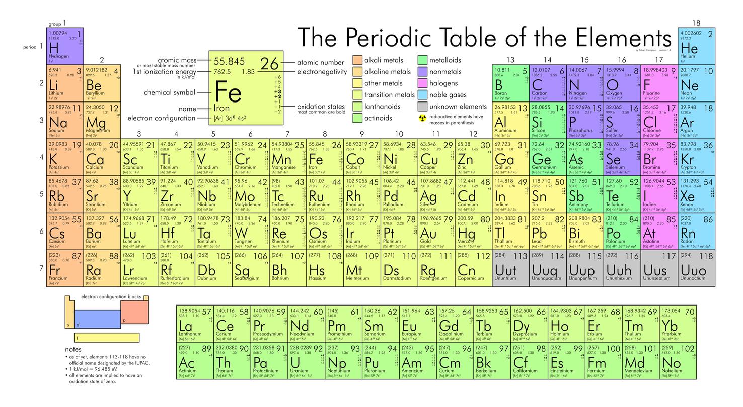 Periodic Table Simone Damiano Phd Simone Damiano